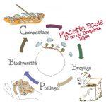 profil_placette-ecole