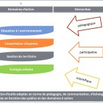 diapos présentation ndtv - domaines d'action et approches