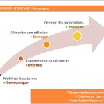diapos présentation ndtv - concertation citoyenne > méthode